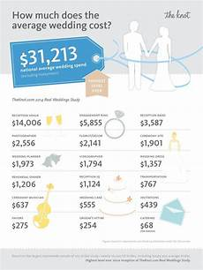 The Knot Wedding Budget This Is The National Average Cost Of A Wedding In 2020