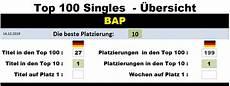 Bap Chart Bap Chart History
