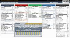 Kpi Dashboard Ultimate Guide To Company Kpis Examples Amp Kpi Dashboard