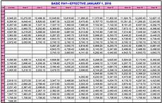 Us Navy Military Pay Chart 2019 Army Army Pay Chart