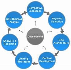 Seo Chart Seo Found Right Com Website Marketing Design And