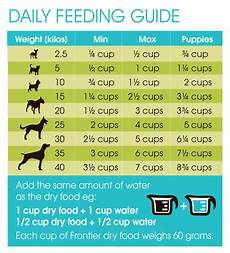 Natural Balance Dog Food Feeding Chart Frontier Pets Free Range And Ethical Farmed Dog Food