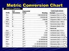 Metric System Chart Metric System Chart Printable New Metric System Conversion