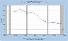 Money Multiplier Chart Mish S Global Economic Trend Analysis Creative Destruction
