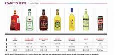 Liquor Bottle Sizes Chart Liquor Bottle Sizes Bottle Designs