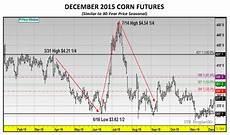 Corn Prices 2015 Chart Us Corn Market Enters Critical Period Of Price Seasonality