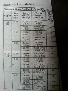 Ford Gcwr Chart Tow Capacity Too Much Math Ford F150 Forum Community