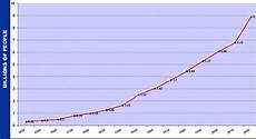 World Population Increase Chart The Children Of Israel Reloaded The Journey Home Begins
