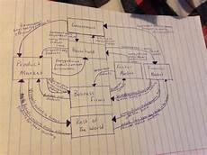 Water Pollution Circular Flow Chart Circle Flow Diagram Module 6 Project