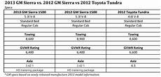 2019 Toyota Tundra Towing Capacity Chart Gm Tow Ratings Revised How Does Toyota Tundra Compare