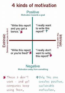 Types Of Motivation In The Workplace Why Quot Motivation By Pizza Quot Doesn T Work The Chief