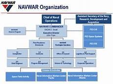 Spawar Organization Chart Organization