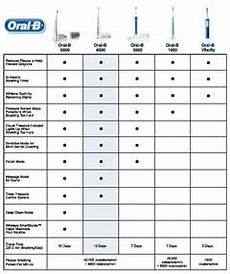 B Electric Toothbrush Comparison Chart B Pro 5000 Smartseries Power Rechargeable Electric