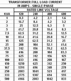 Transformer Fusing Chart Transformer Fla Tables Airwill Electrical Supply Inc