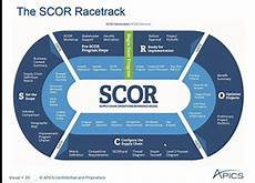 Scor Model Apics To Update Industry Recognized Scor Model In Its 20th