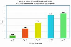 Odds Of Getting By Age Chart Lifetime Risks For Breast Cancer Factors That You Can Not