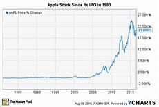 Unicredit Stock Price Chart Apple S Stock Split History Nasdaq