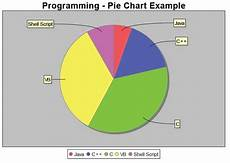How To Make A Pie Chart In Java Insert Pie Chart Pdf Itext Example Jfreechart Java