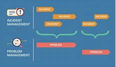 Problem Management Servicenow Problem Management When To Use And What To Expect