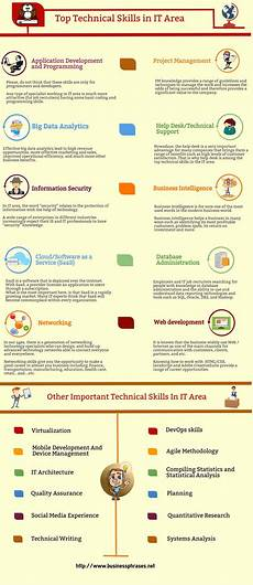 What Are Skills Technical Skills List Definition Amp Examples