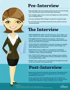 Working Interview Tips The 3 Stages Of A Successful Job Interview Before During