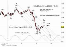 Uso Etf Chart Rally In Crude Oil Etf Uso To Face Near Term Challenges