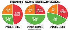 Macro Food Chart Cooking 101 Meal Prep Best Market