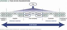Scor Model Perspectives On Various Issues Of Interest Applying The