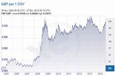 Exchange Rate Chart 10 Years Qrops China Qrops Videos