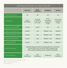 It Works Monthly Pay Chart What Payroll Schedule Makes Sense For Your Business