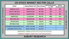 Stock Market Sector Performance Chart Performance Of Stock Market Sectors Earnest Money Real