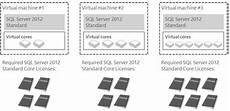 Sql Server Licensing How To License Sql Server 2017 Softwaremedia Com