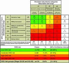 Ckd Stages Chart Distribution Of Patients Based On Egfr And Albuminuria