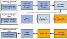 Payroll Flowchart Process Payroll Process Adp Payroll Process Flowchart