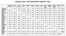 Butler Freeport Trail Mileage Chart Midatlantic Daytrips Biking The Butler Freeport Rail Trail
