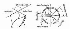 Drill Angle Chart How Does The Twist Drill Bit Sharpen Can Be More Sharper