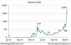 Bitcoin Value Rise Chart One Chart You Must See Before Buying Bitcoin Profit
