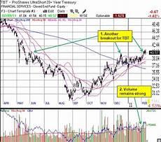 Tbt Etf Chart Chart Review Tip Tbt Ewz Seeking Alpha