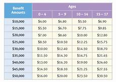 Whole Life Insurance Price Chart Life Insurance For Children A Look At The 3 Best Policies