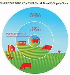 Mcdonald S Supply Chain Mcdonald S Sustainable Supply Chain Amp Environmental
