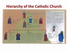 Hierarchy Of The Roman Catholic Church Chart The 1st And 3rd Crusades