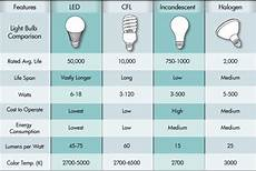 Comparison Of Incandescent And Led Light Bulbs What Is Energy Efficient Lighting And Techniques To
