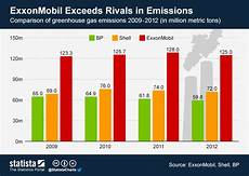 Moil Chart Chart Exxonmobil Exceeds Rivals In Emissions Statista