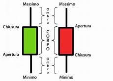 grafici a candela grafico a candele candlestick chart definizione