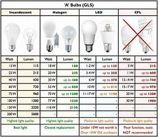 Led Wattage Conversion Chart The Lamp Guide Watt Conversion Tables