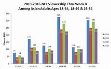 Nfl Ratings By Year Chart The Nfl S Ratings Are Down But Just Who Exactly Isn T
