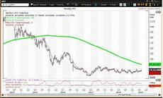 Hertz Stock Chart Hertz Reports Earnings Amid A Choppy 52 Week Journey