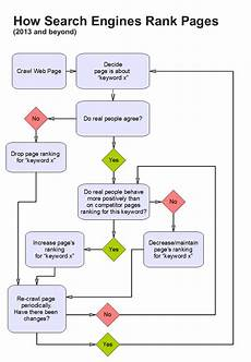 Seo Chart What Exactly Is Seo How To Seo