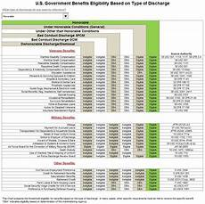 Va Dental Eligibility Chart Veteran And Military Benefits Based On Type Of Discharge