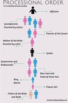 Wedding Party Processional Bdw Planner Wedding Processional Wedding Ceremony